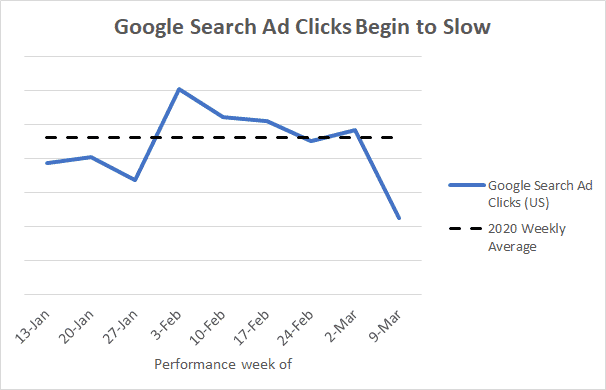 Google Search Ad Clicks Begin Slow