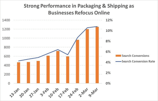 Strong Performance in Packaging & Shipping as Businesses Refocus Online