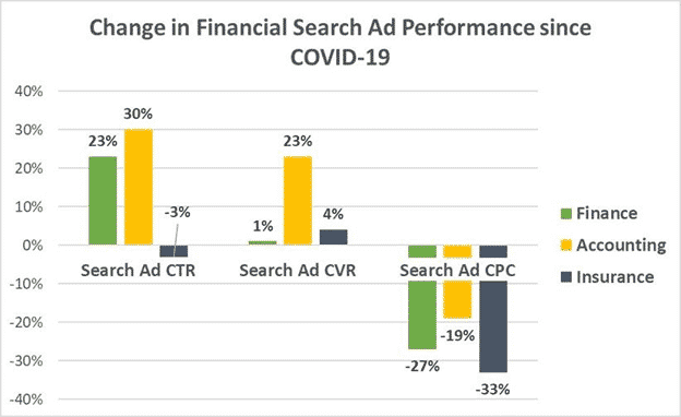 Change in Financial Search Ad Performance since COVID-19
