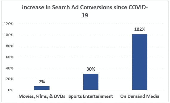 Increase in Search Ad Conversions since COVID-19