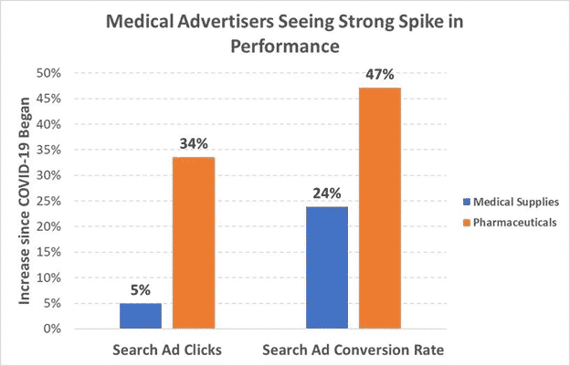 Medical Advertisers Seeing Strong Spike in Performance
