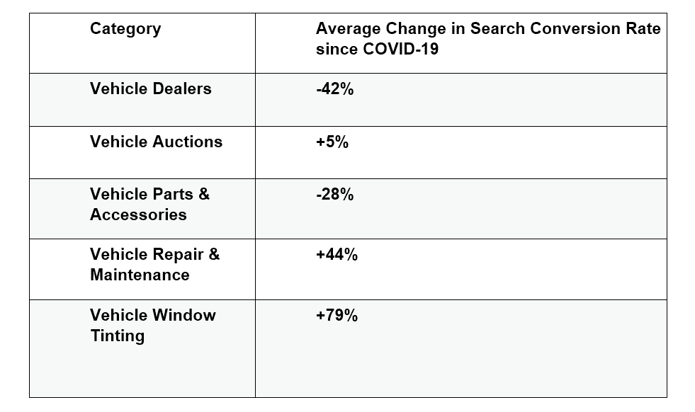 Average Change in Search Conversion Rate since COVID-19